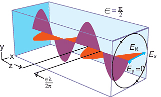 c480324375 7 Representación de la luz (circularmente polarizada), propagándose a lo  largo del eje-z, como la suma ( E r {\displaystyle E_{r}} ) de dos ondas ...