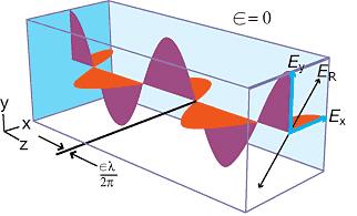 21b3b86efb 4 Representación de la luz (linealmente polarizada), propagándose a lo  largo del eje-z, como la suma ( E r {\displaystyle E_{r}} ) de dos ondas ...
