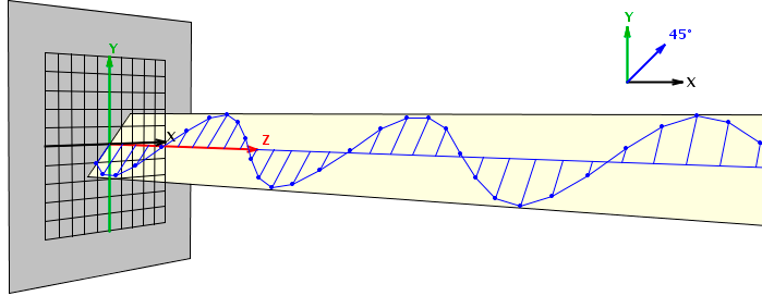 2b5c5f28fe Polarización Lineal. La onda viaja a través de Z, mientras el campo  eléctrico oscila linealmente con una inclinación de 45° en el plano ″ X Y  ...