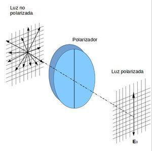 Optica  Polarización - luz-wiki c792ec0b669c